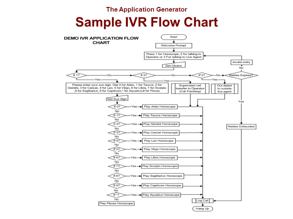 The Application Generator Sample IVR Flow Chart
