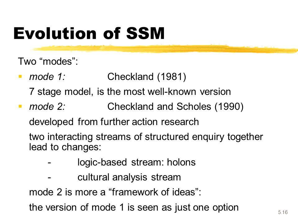 Evolution of SSM Two modes : mode 1: Checkland (1981)