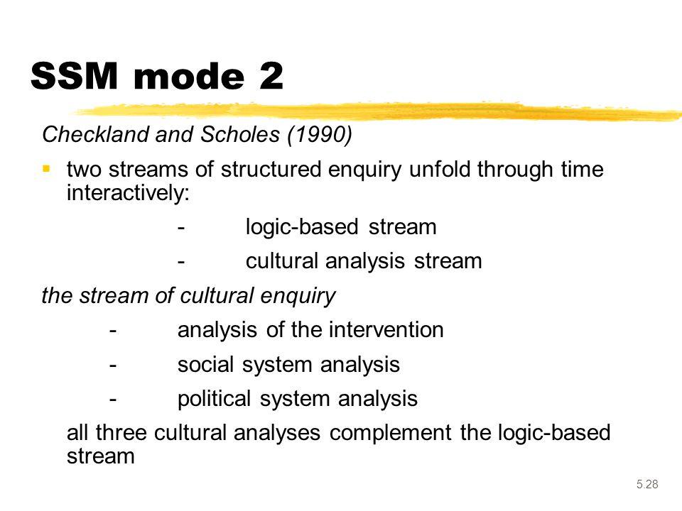 SSM mode 2 Checkland and Scholes (1990)