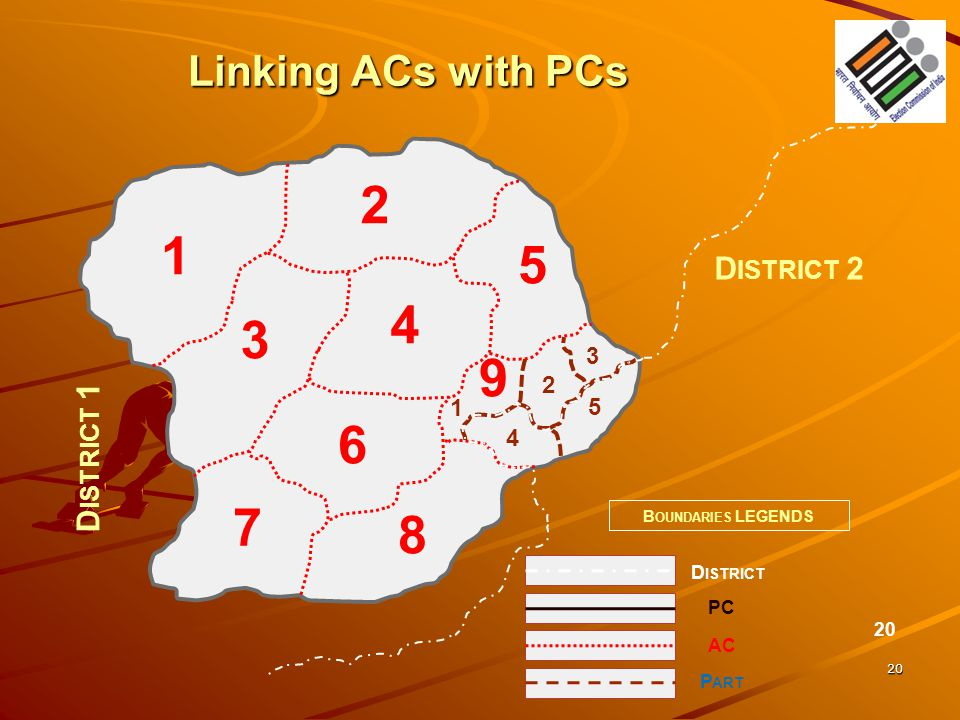 2 1 5 4 3 9 6 7 8 Linking ACs with PCs District 2 District 1 3 2 1 5 4