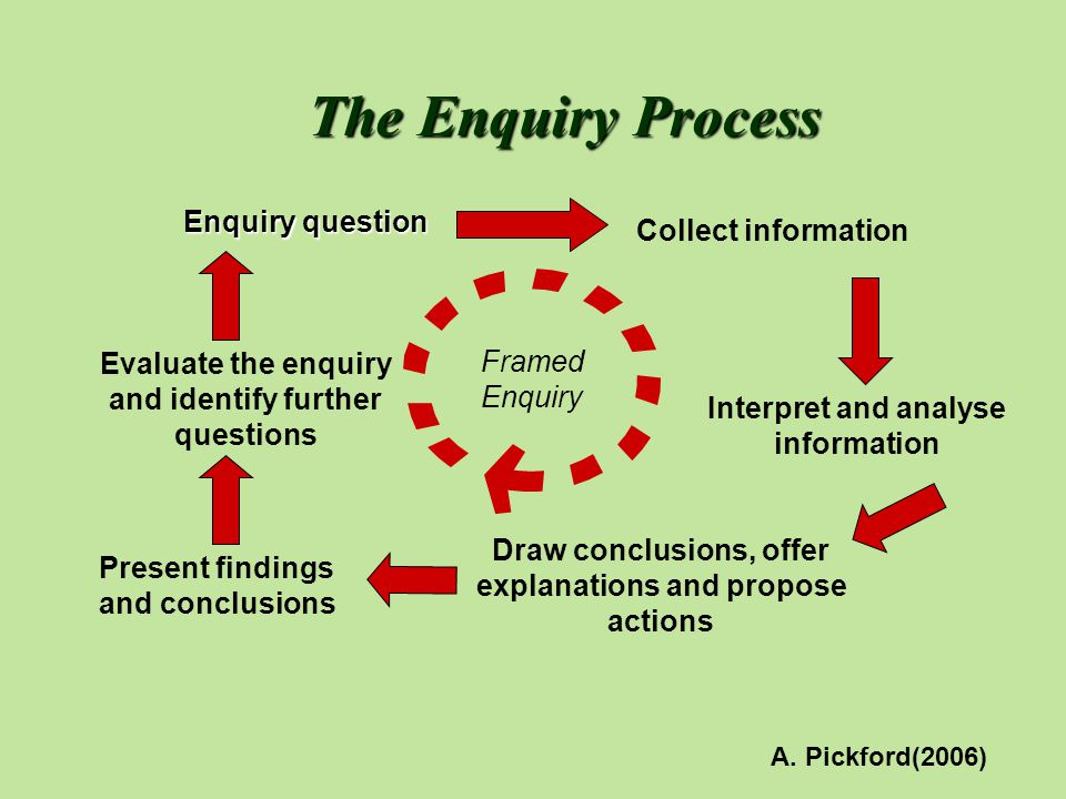 The Enquiry Process Enquiry question Collect information