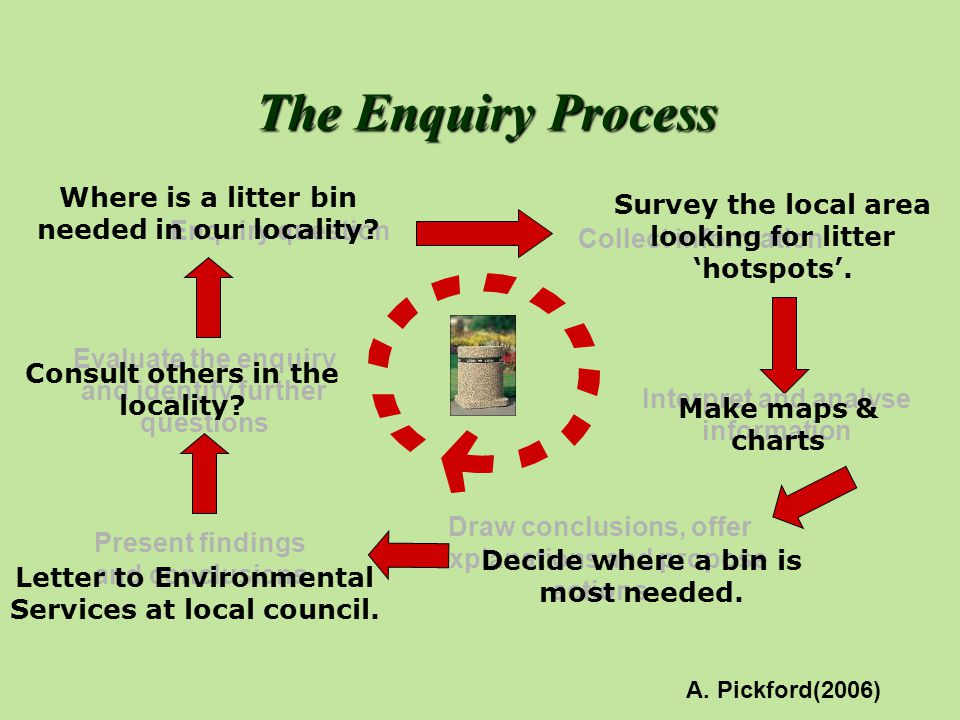 The Enquiry Process Where is a litter bin needed in our locality