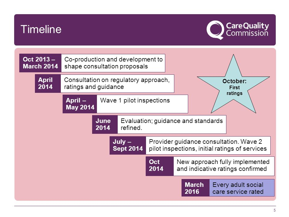 Timeline Oct 2013 – March 2014. Co-production and development to shape consultation proposals. April 2014.