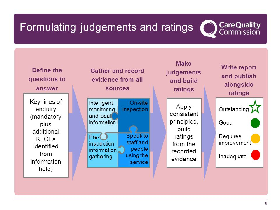 Formulating judgements and ratings