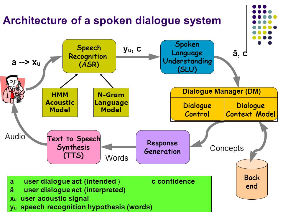 Architecture of a spoken dialogue system