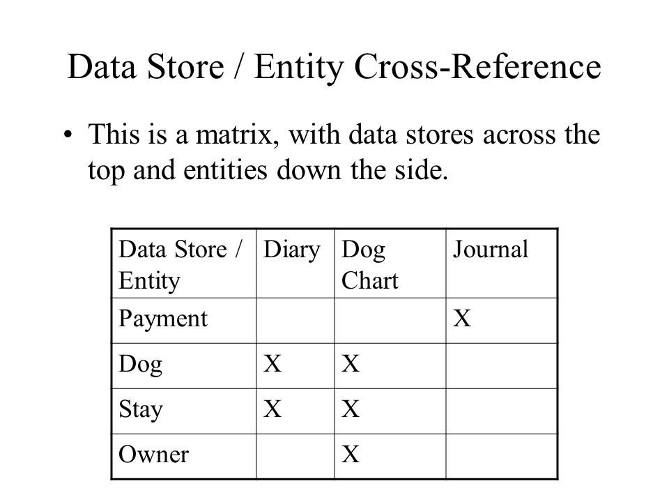 Data Store / Entity Cross-Reference