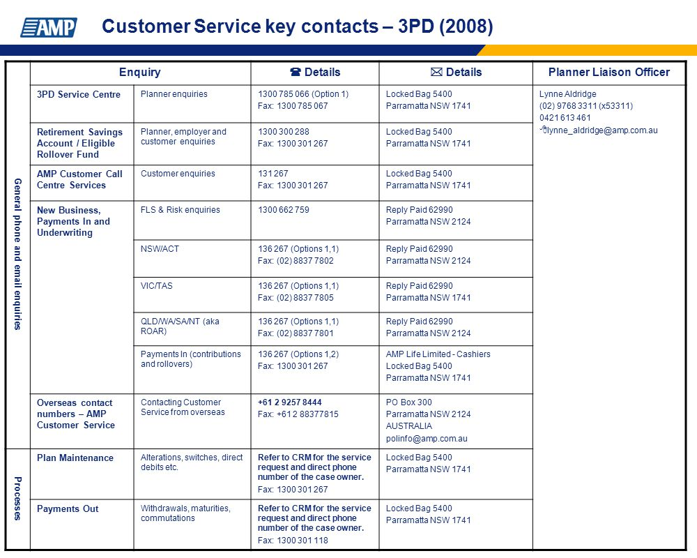 Customer Service key contacts – 3PD (2008)