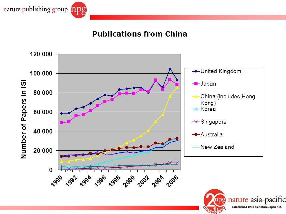 Publications from China
