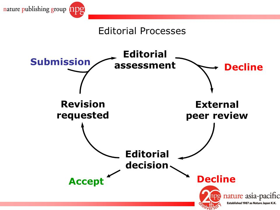 Editorial Processes Editorial. assessment. Submission. Decline. Revision. requested. External.
