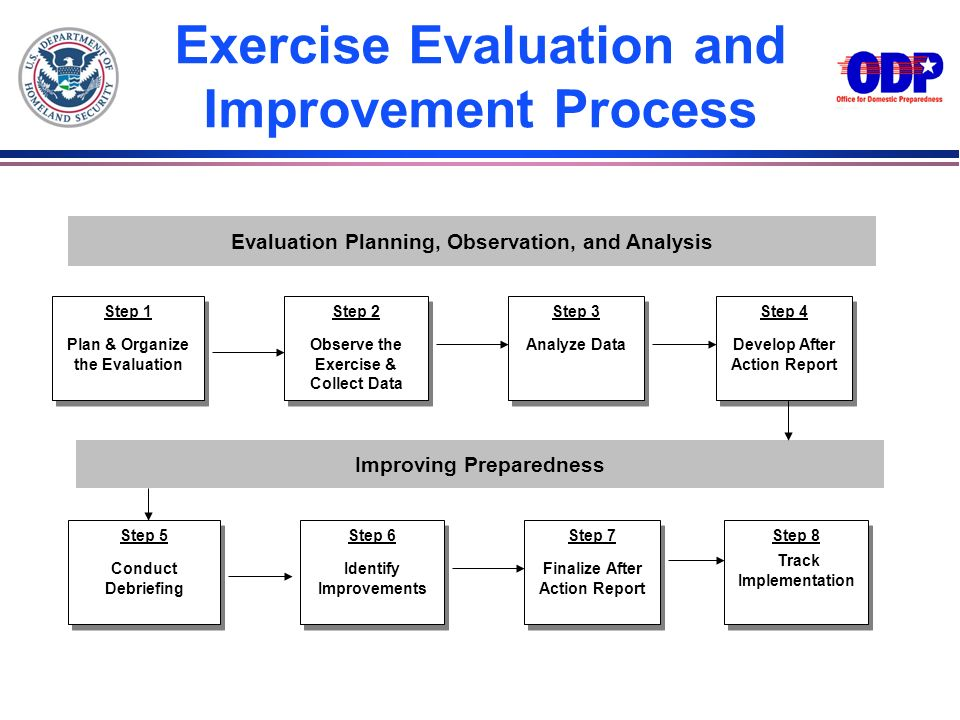 Exercise Evaluation and Improvement Process
