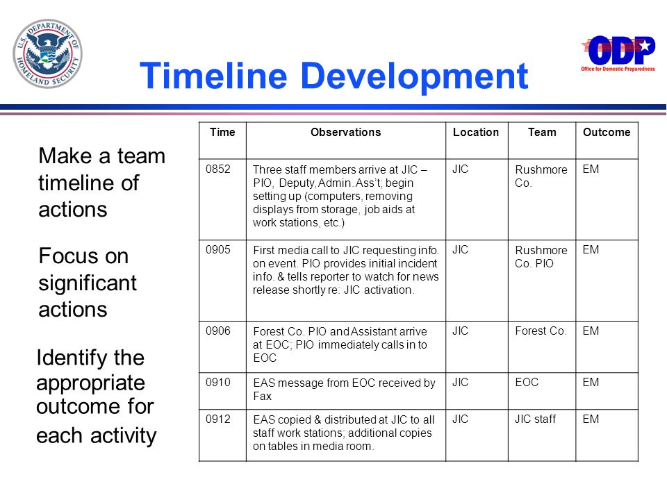 Timeline Development Identify the appropriate outcome for