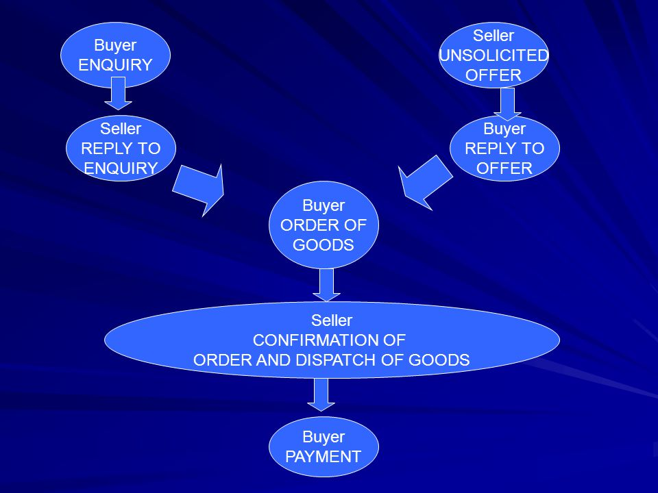 ORDER AND DISPATCH OF GOODS