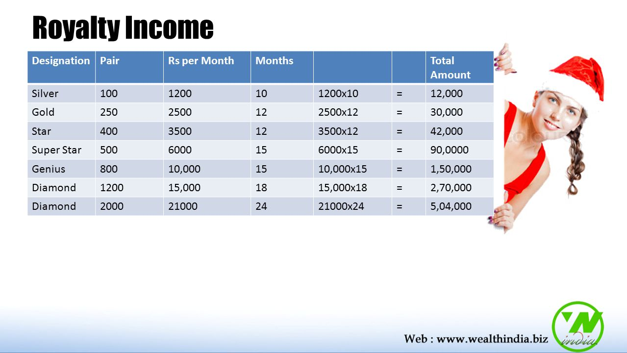 Royalty Income Designation Pair Rs per Month Months Total Amount