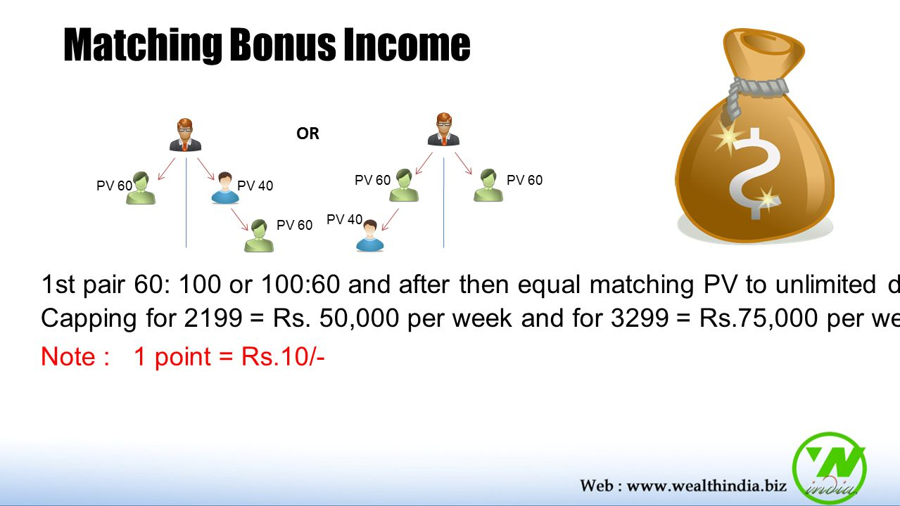 Matching Bonus Income OR. PV 60. PV 60. PV 60. PV 40. PV 40. PV 60.