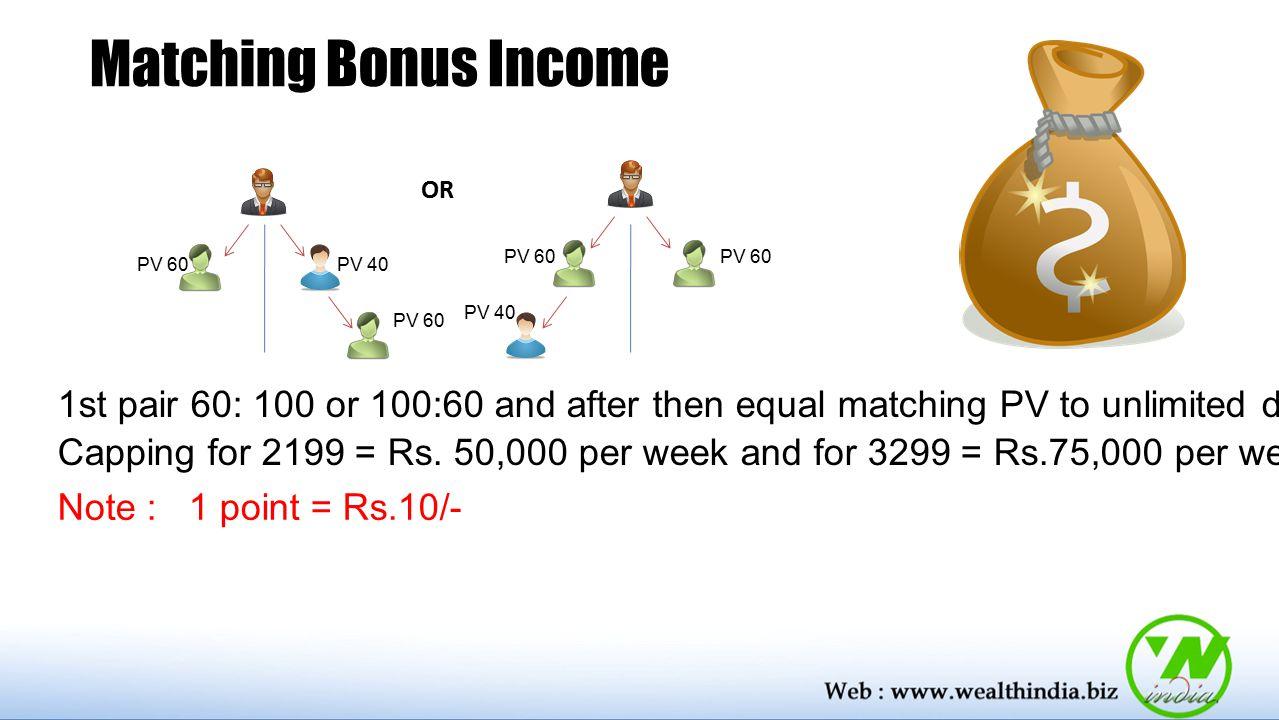 Matching Bonus Income OR. PV 60. PV 60. PV 60. PV 40. PV 40. PV 60.