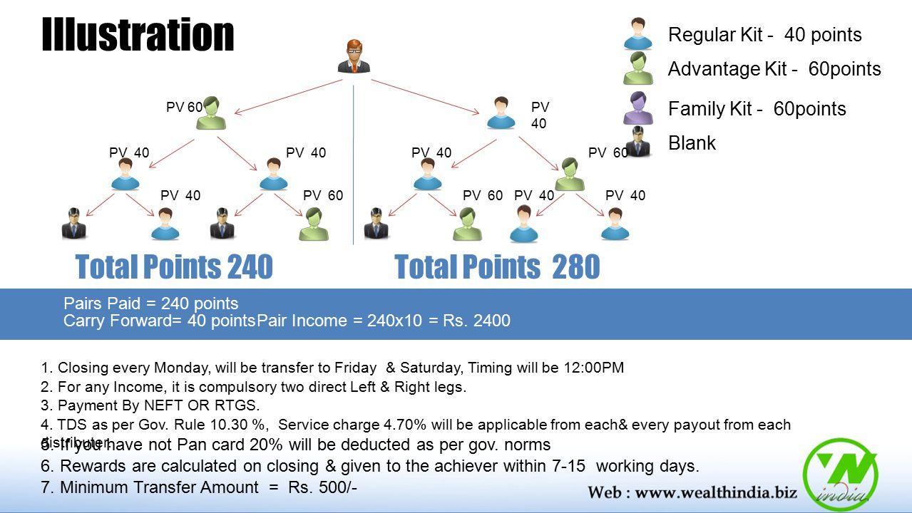 Illustration Total Points 240 Total Points 280 Regular Kit - 40 points