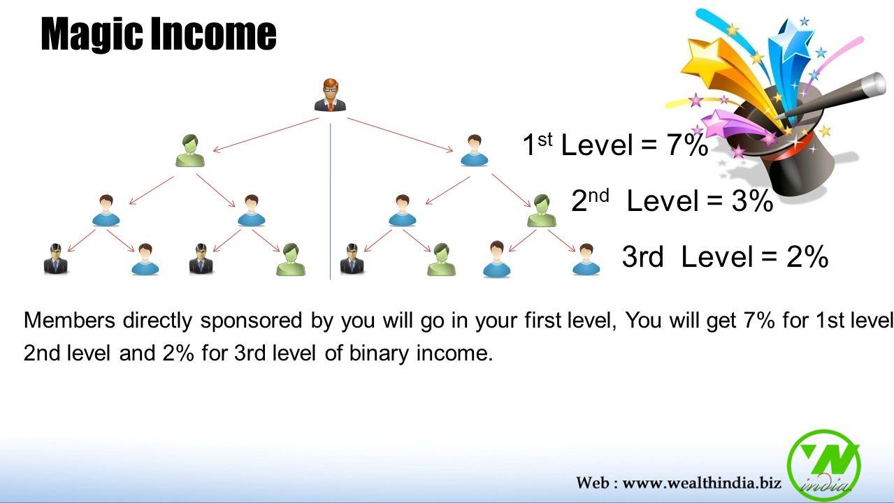 Magic Income 1st Level = 7% 2nd Level = 3% 3rd Level = 2%