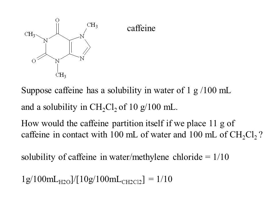 caffeine Suppose caffeine has a solubility in water of 1 g /100 mL. and a solubility in CH2Cl2 of 10 g/100 mL.