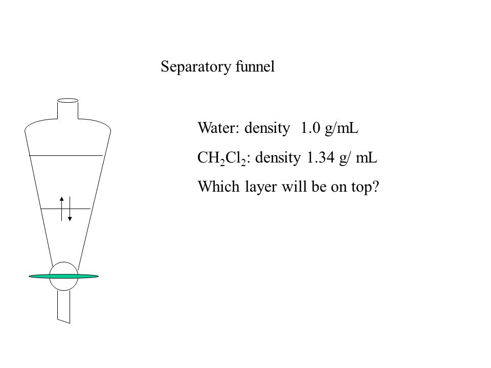 Separatory funnel Water: density 1.0 g/mL CH2Cl2: density 1.34 g/ mL Which layer will be on top