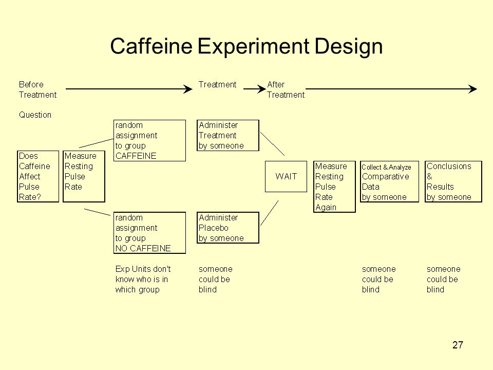 Caffeine Experiment Design