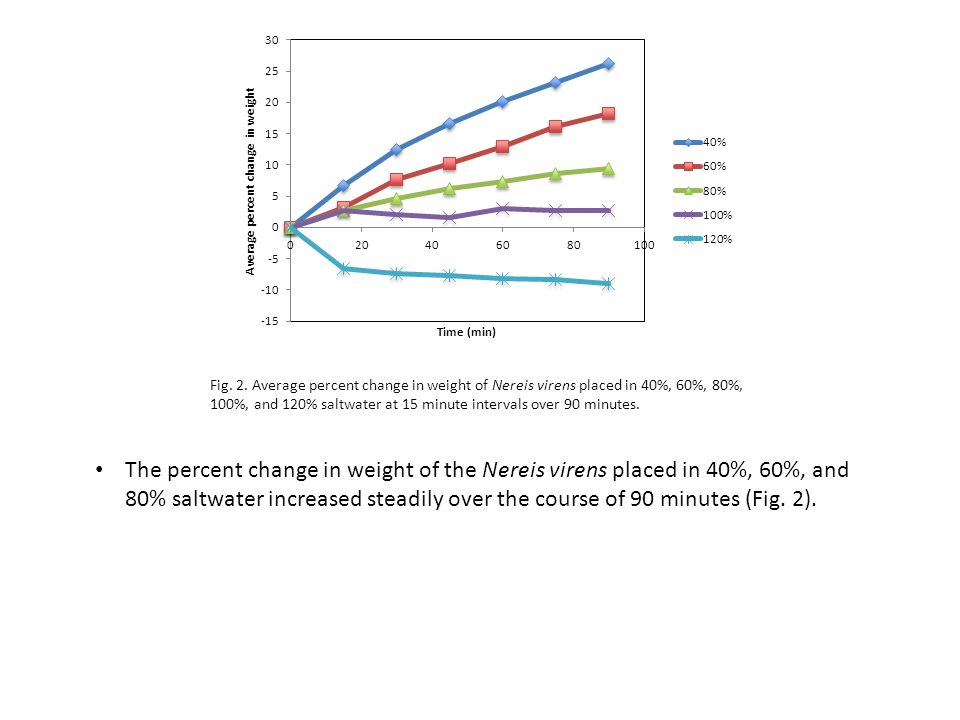 Fig. 2. Average percent change in weight of Nereis virens placed in 40%, 60%, 80%, 100%, and 120% saltwater at 15 minute intervals over 90 minutes.