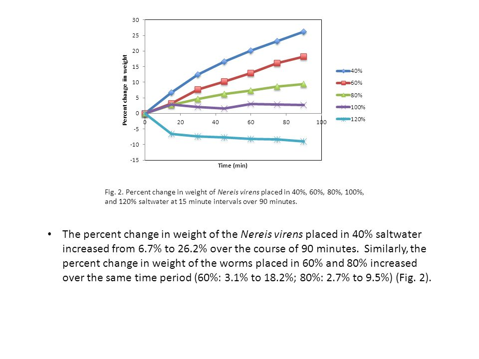 Fig. 2. Percent change in weight of Nereis virens placed in 40%, 60%, 80%, 100%, and 120% saltwater at 15 minute intervals over 90 minutes.