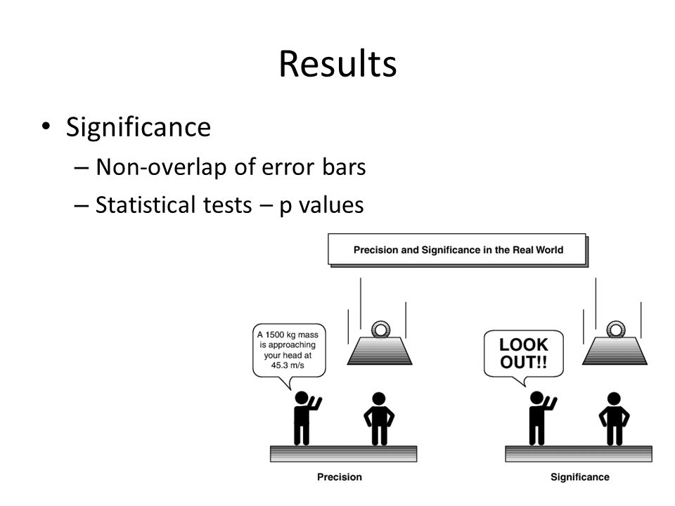 Results Significance Non-overlap of error bars