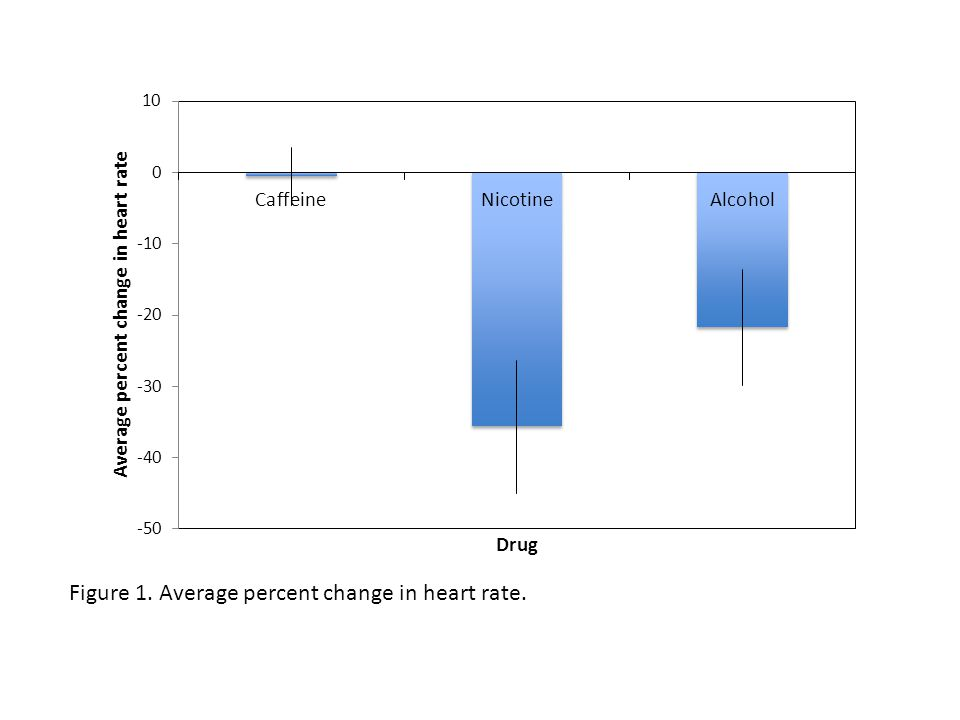 Figure 1. Average percent change in heart rate.