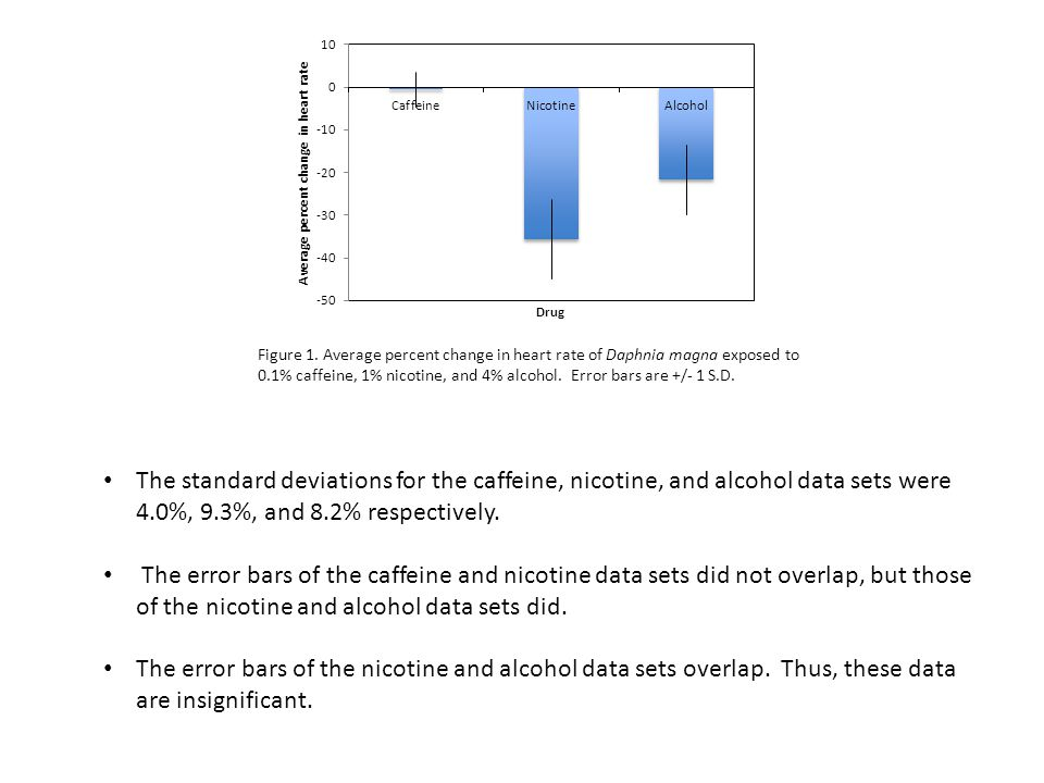 Figure 1. Average percent change in heart rate of Daphnia magna exposed to 0.1% caffeine, 1% nicotine, and 4% alcohol. Error bars are +/- 1 S.D.