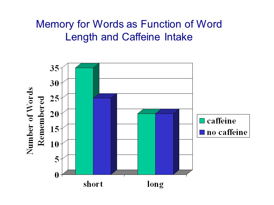 Memory for Words as Function of Word Length and Caffeine Intake