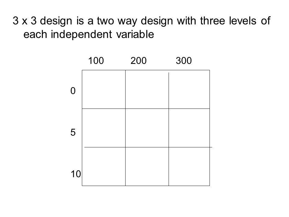 3 x 3 design is a two way design with three levels of each independent variable