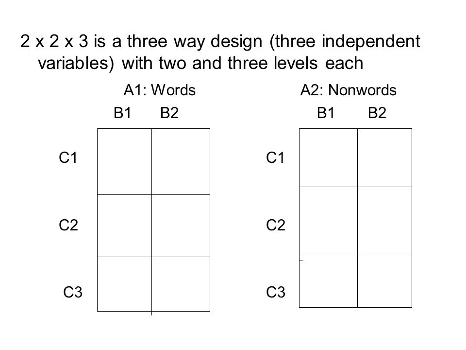2 x 2 x 3 is a three way design (three independent variables) with two and three levels each