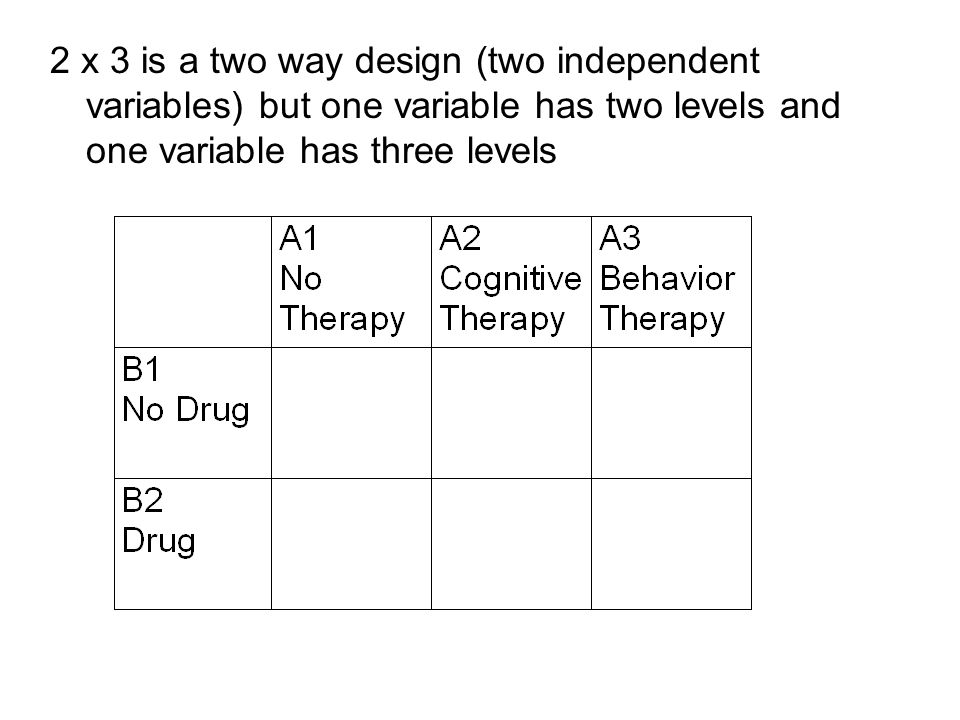 2 x 3 is a two way design (two independent variables) but one variable has two levels and one variable has three levels