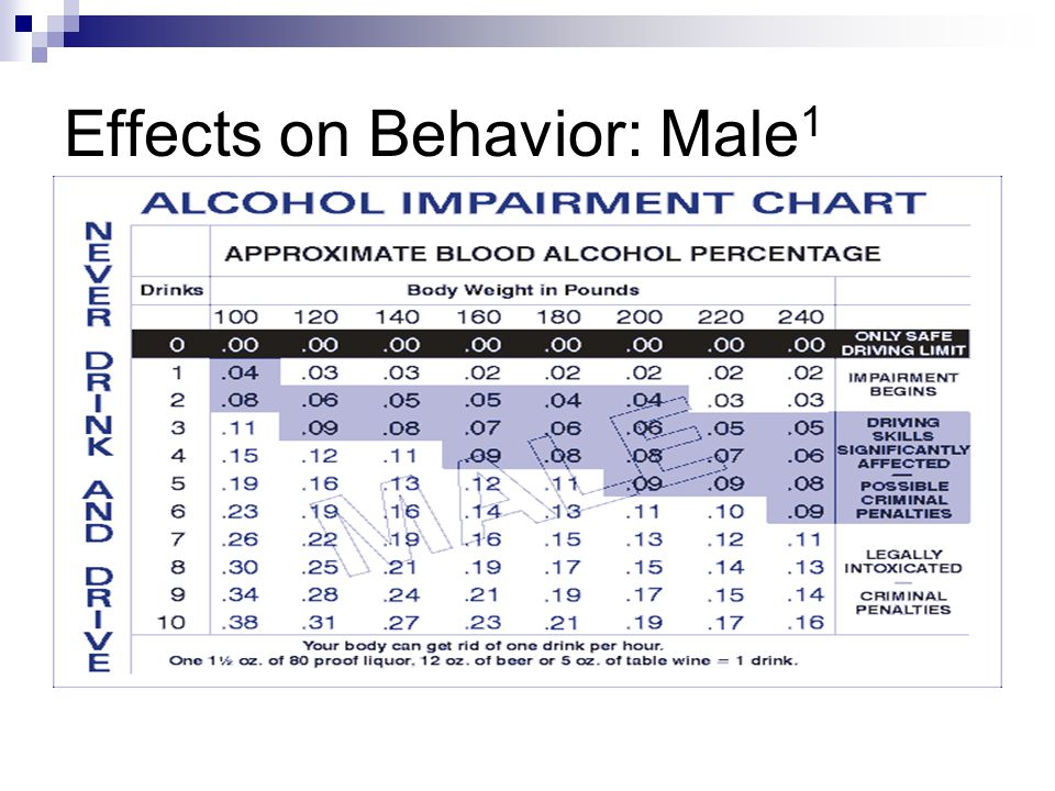 Effects on Behavior: Male1