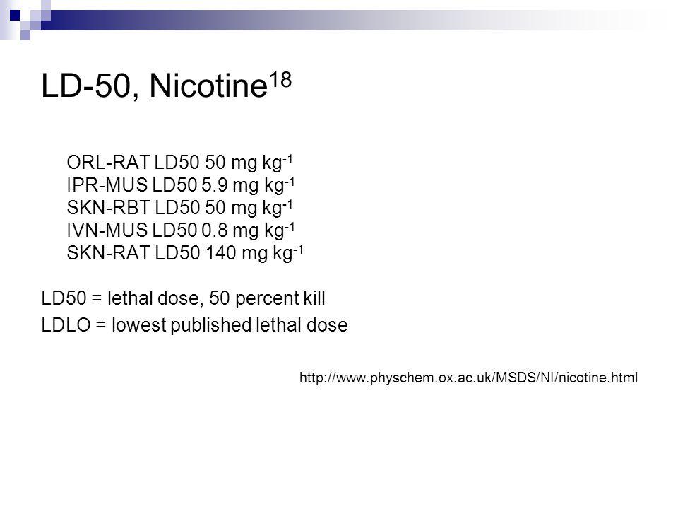 LD-50, Nicotine18 ORL-RAT LD50 50 mg kg-1 IPR-MUS LD50 5.9 mg kg-1 SKN-RBT LD50 50 mg kg-1 IVN-MUS LD50 0.8 mg kg-1 SKN-RAT LD50 140 mg kg-1.