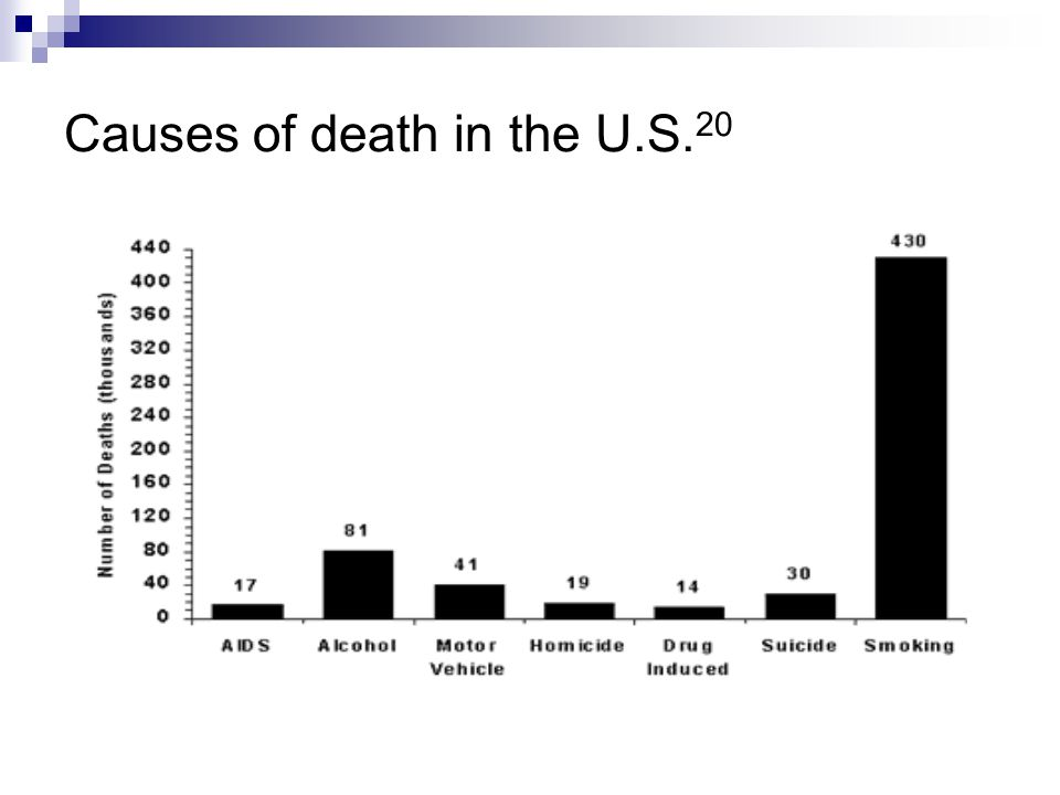 Causes of death in the U.S.20