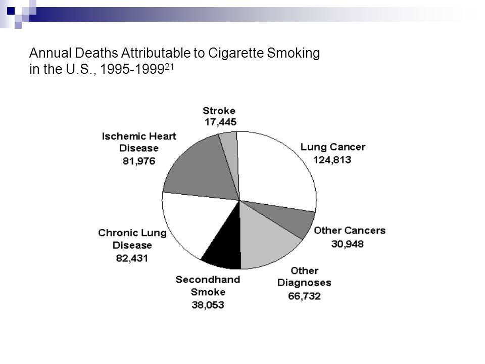 Annual Deaths Attributable to Cigarette Smoking in the U. S