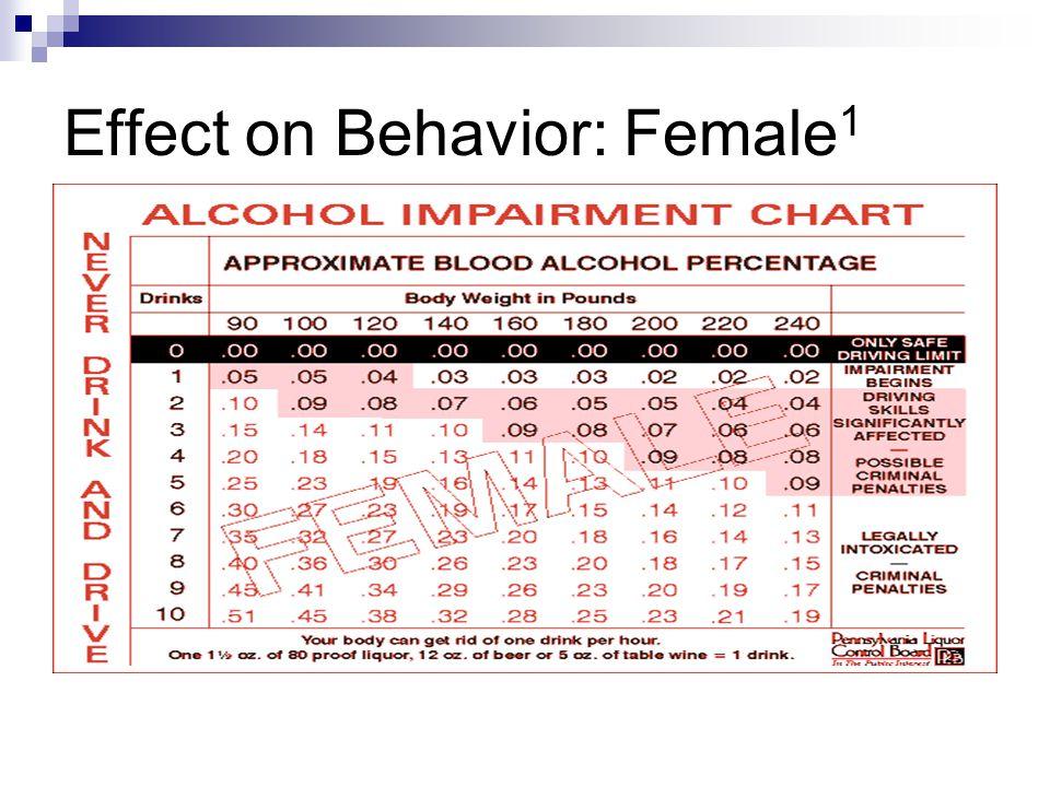 Effect on Behavior: Female1