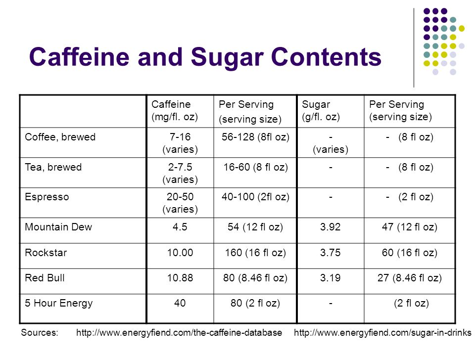 Caffeine and Sugar Contents