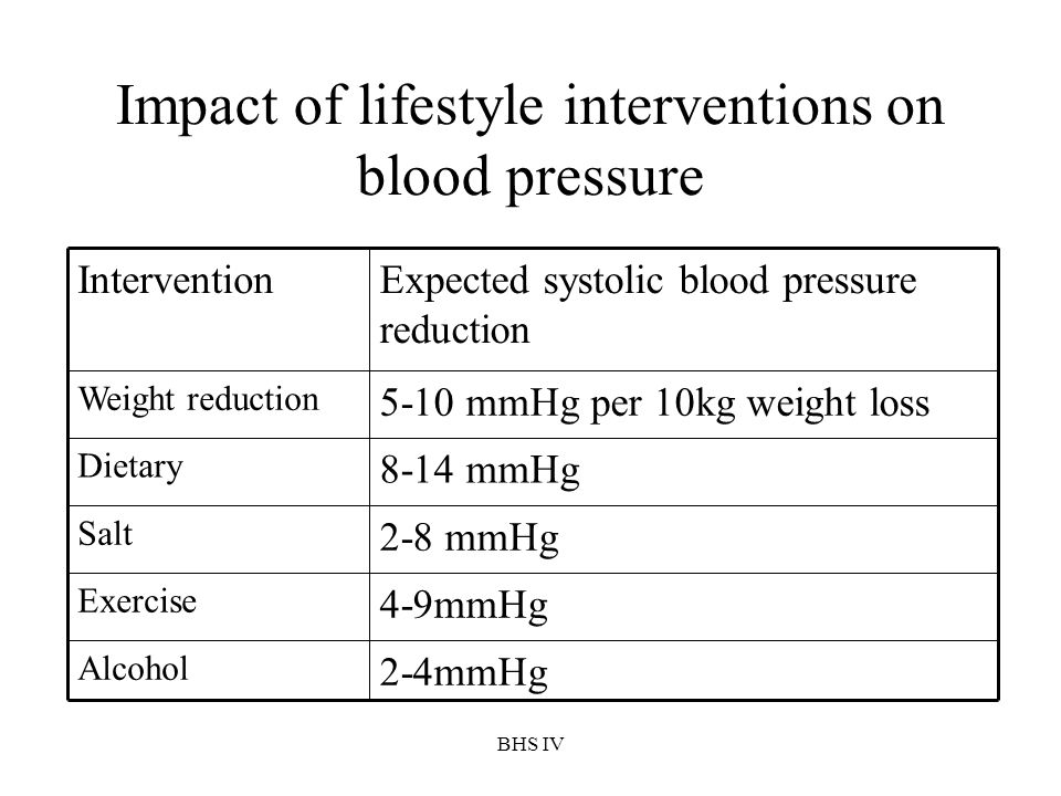 Impact of lifestyle interventions on blood pressure