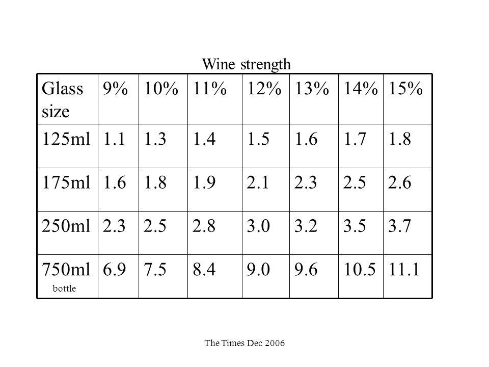Wine strength 11.1. 10.5. 9.6. 9.0. 8.4. 7.5. 6.9. 750ml. bottle. 3.7. 3.5. 3.2. 3.0. 2.8.
