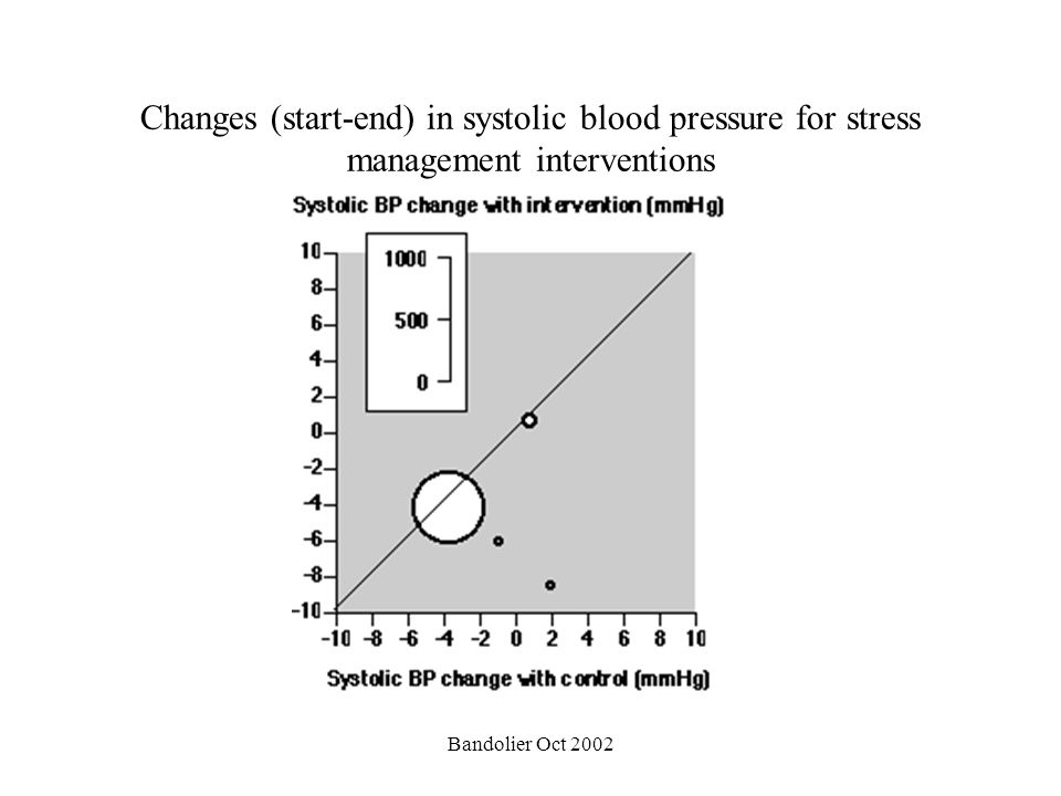 Changes (start-end) in systolic blood pressure for stress management interventions