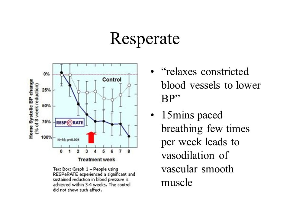 Resperate relaxes constricted blood vessels to lower BP