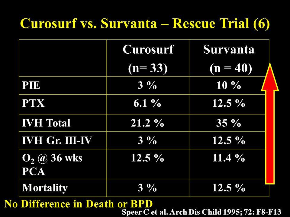 Curosurf vs. Survanta – Rescue Trial (6)