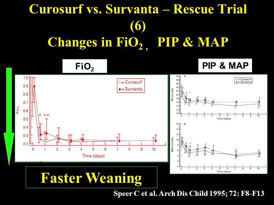 Curosurf vs. Survanta – Rescue Trial (6) Changes in FiO2 , PIP & MAP