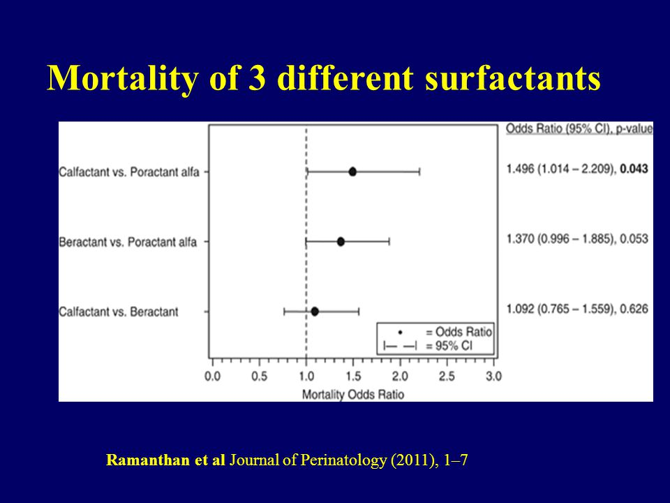 Mortality of 3 different surfactants