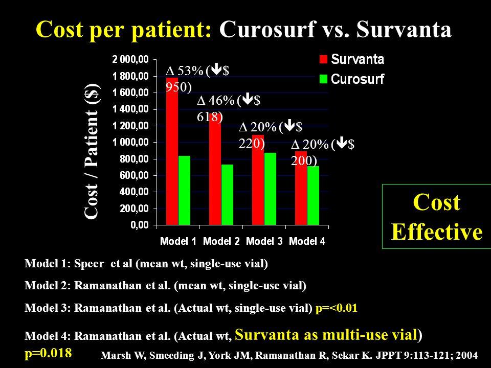 Cost per patient: Curosurf vs. Survanta