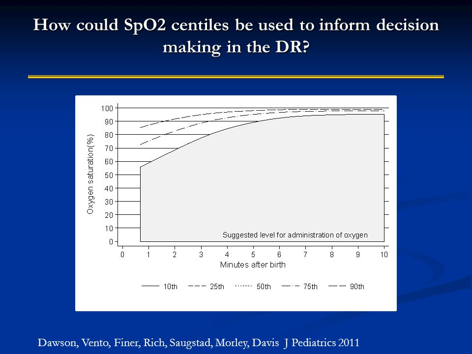 How could SpO2 centiles be used to inform decision making in the DR