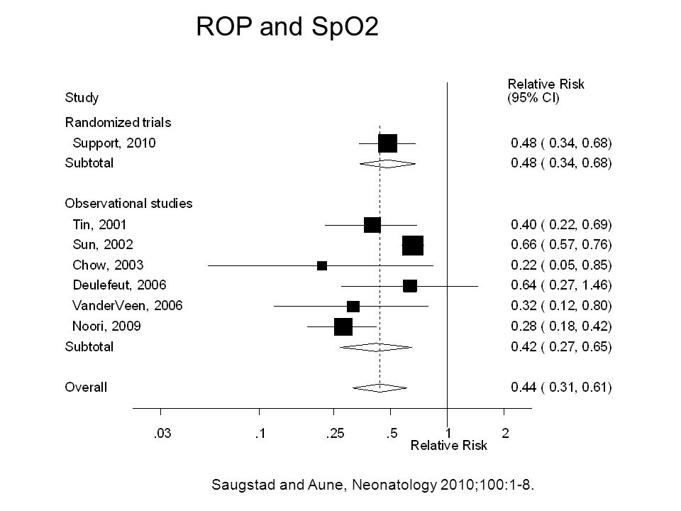 ROP and SpO2 Saugstad and Aune, Neonatology 2010;100:1-8.