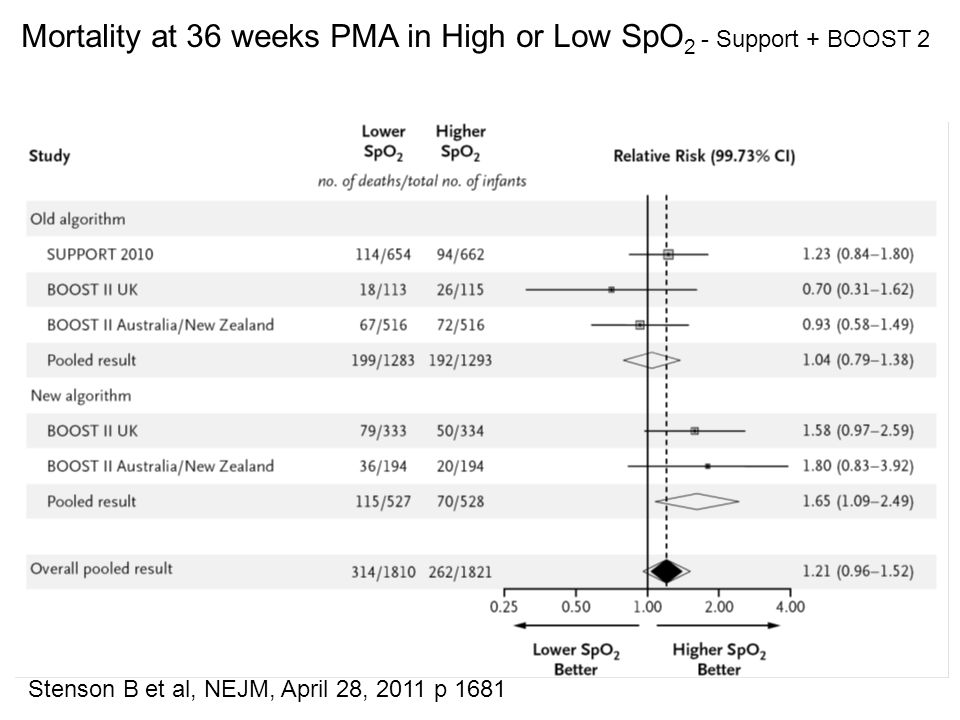 Mortality at 36 weeks PMA in High or Low SpO2 - Support + BOOST 2